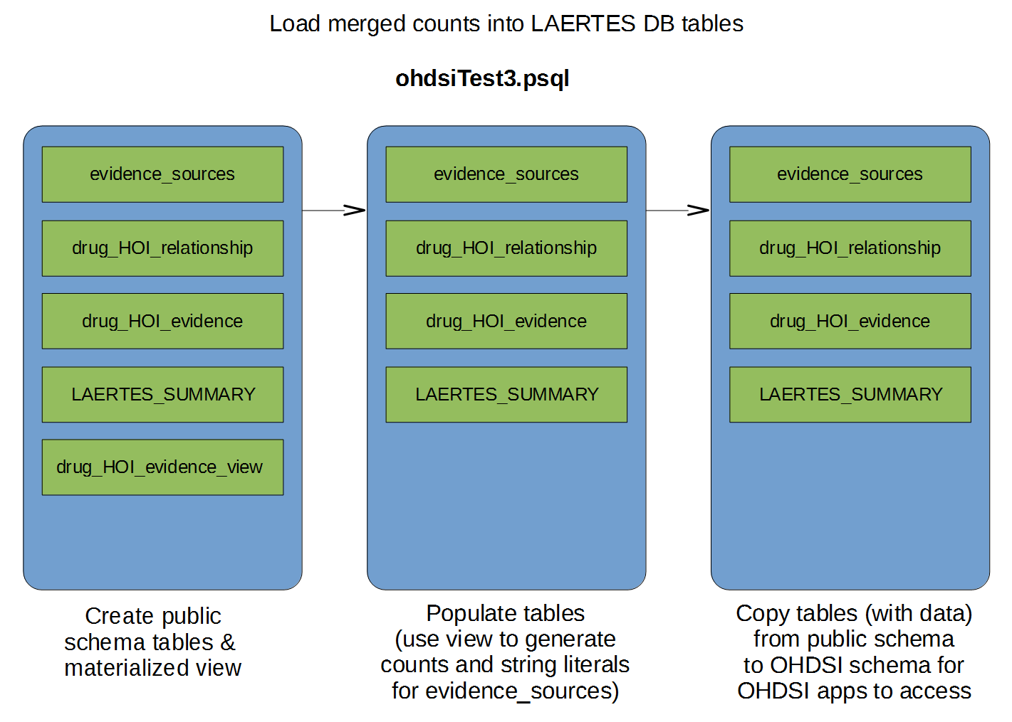 documentation:laertes_load_merged_counts.png