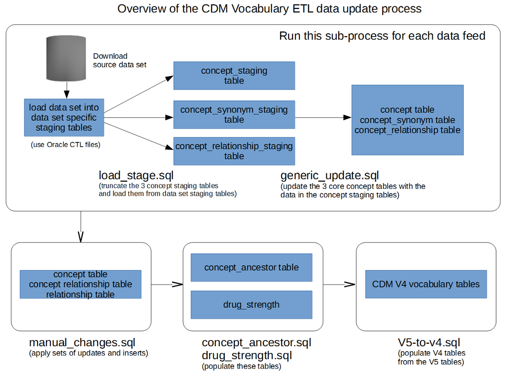 documentation:vocabulary:cdm_vocab_etl_overview.png