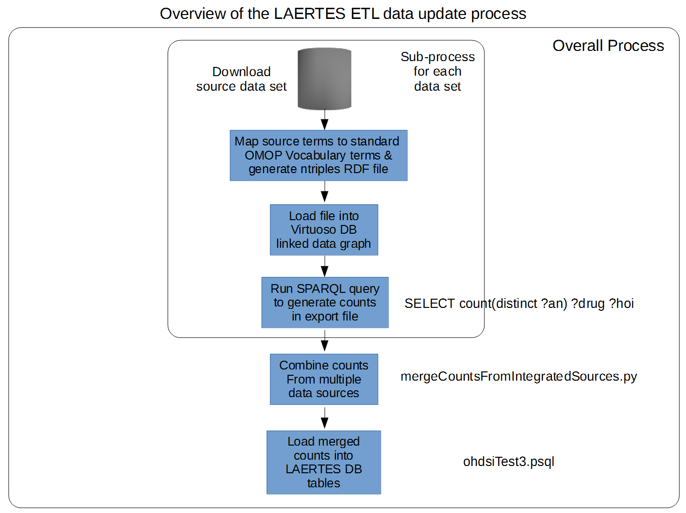documentation:laertes_etl_overview.png